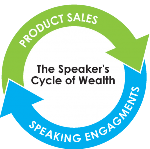 Speaker's Cycle of Wealth